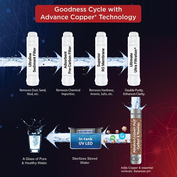 Elara iPro Water Purifier